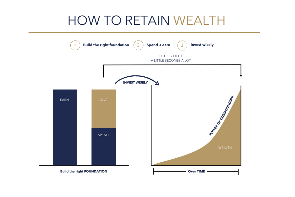 How to retain wealth edited