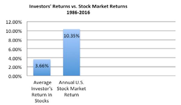 Investors' returns and stock market returns