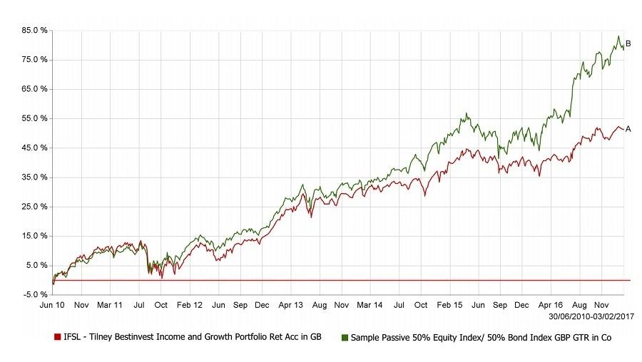 Tilney-Income-Growth.jpg