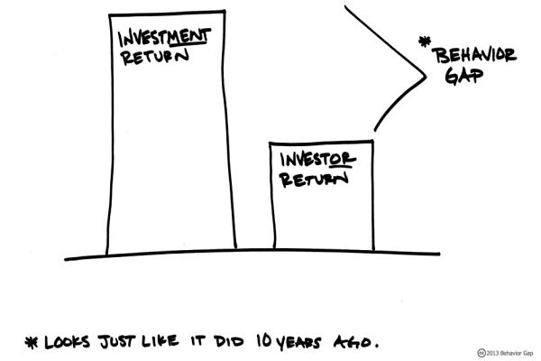 Investment Returns