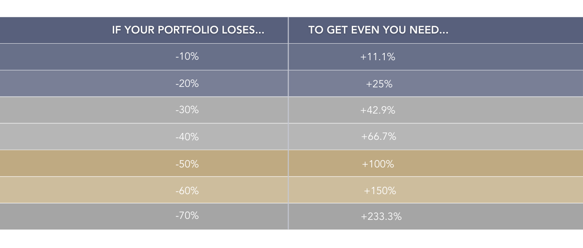Investment portfolio road to recovery