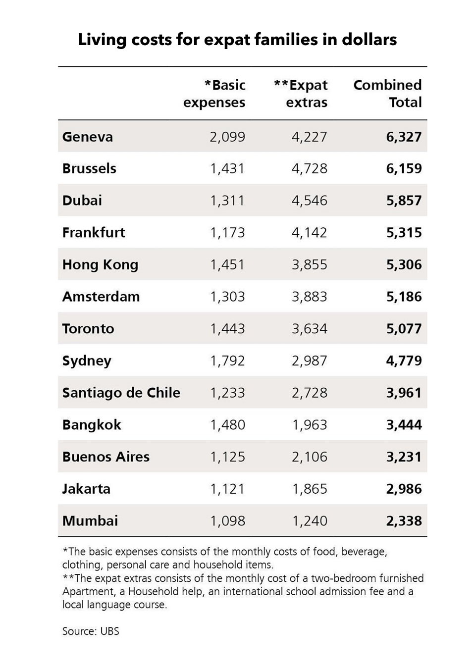 Living costs for expat families in dollars