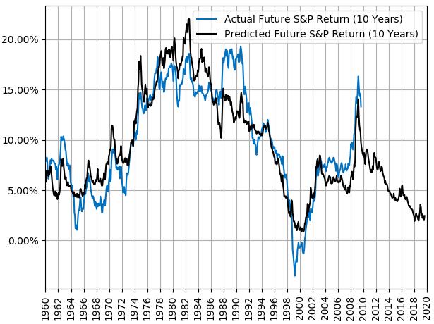Market forecast 2020