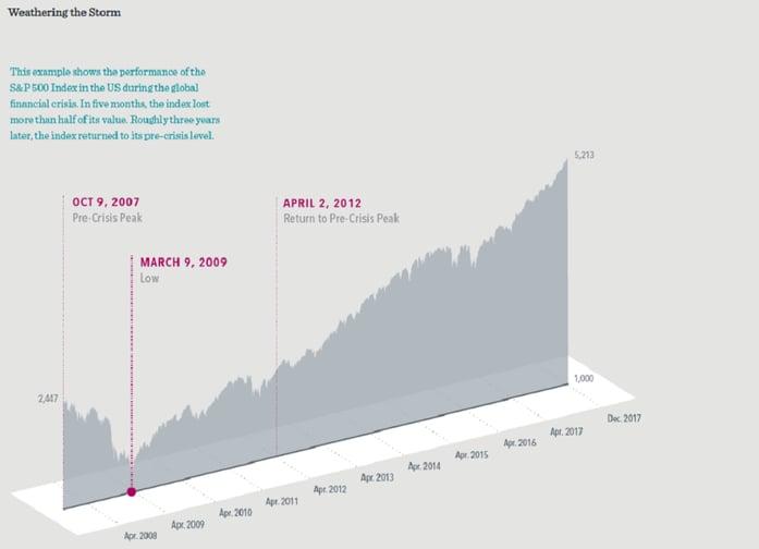 Market resilience DFA