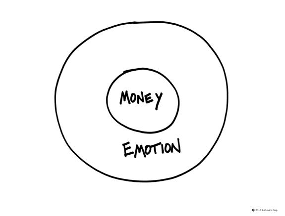 Money and emotion