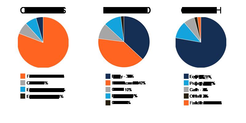 AES International Multi-asset portfolios