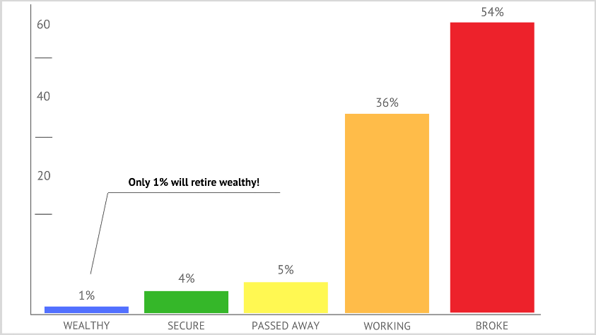 Only 1% will retire wealthy