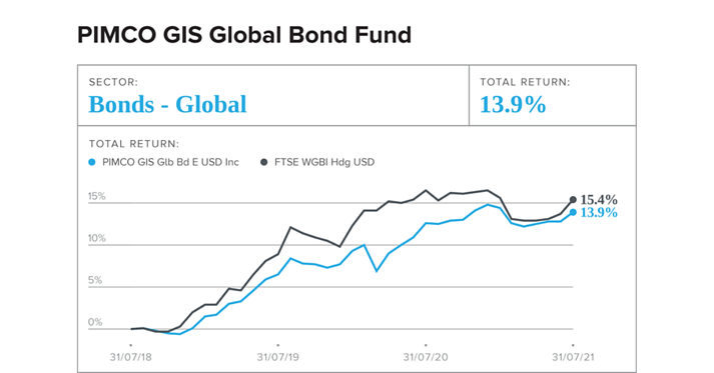 PIMCO GIS Global Bond Fund