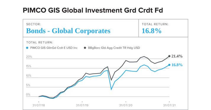 PIMCO GIS Global Investment Grade Credit Fund