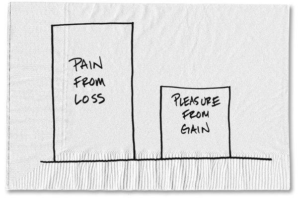 Pain From Loss Behaviour Gap