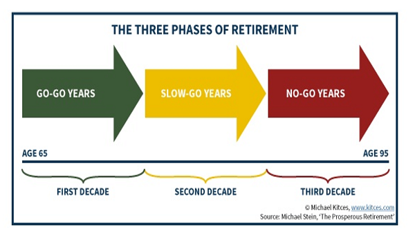 The Three Phases of Retirement -  Michael Stein