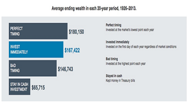Average Ending Wealth in Each 20 Year Period 1926-2013