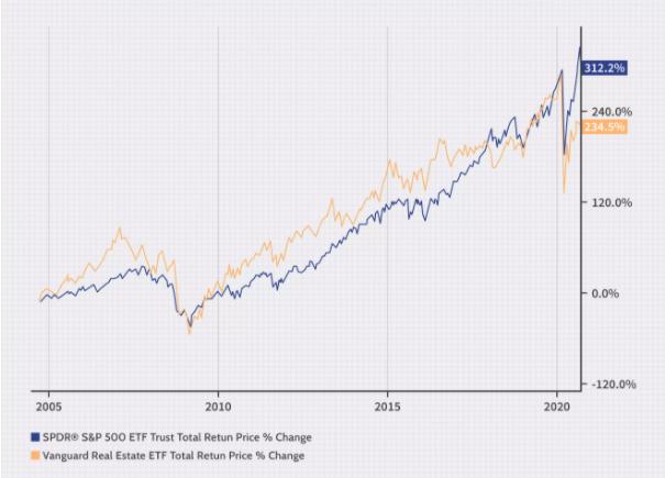 Property vs Stocks
