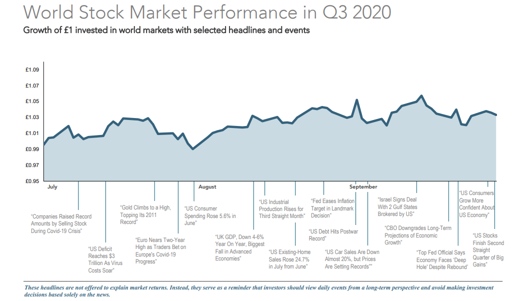 Q3 2020 performance