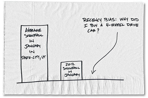 Recency bias - Carl Richards
