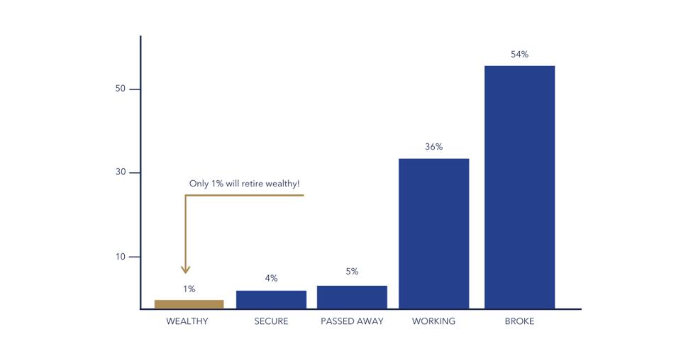 Retiring wealthy edited-1