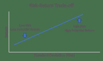Risks in financial planning