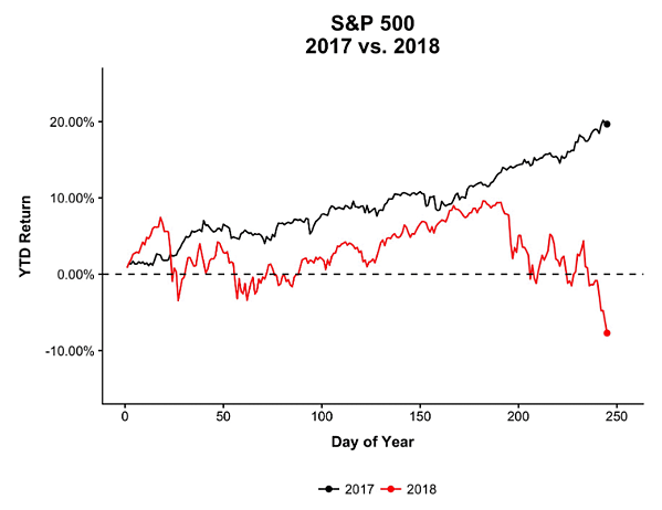 S&P 300 20`7v2018-1