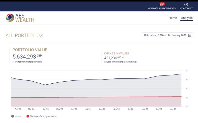 Smart account portfolio view