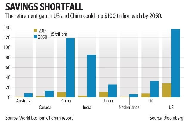 Savings Shortfall