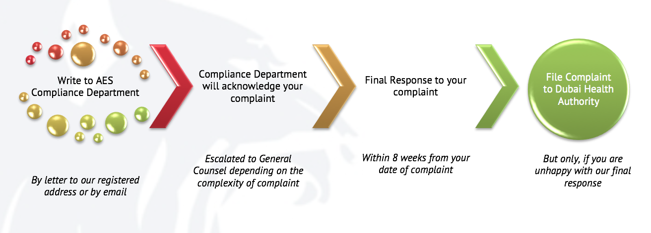 International Complaints Process