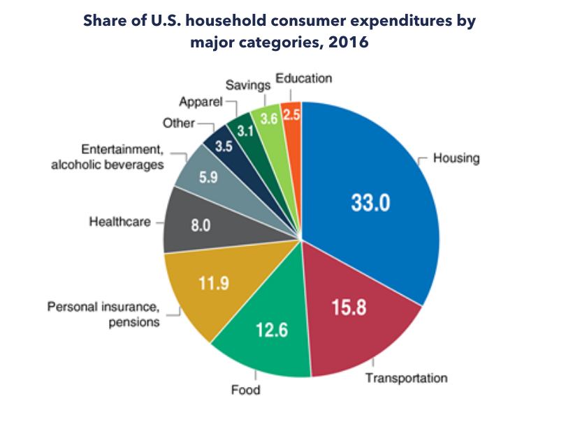 Share of U.S. household consumer expenditures by major categories, 2016