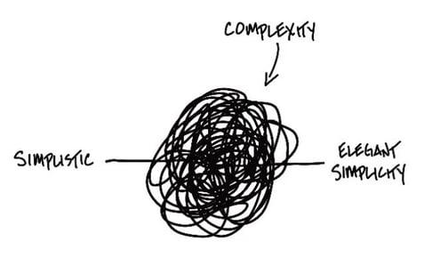 Simplistic Complexity Simplicity