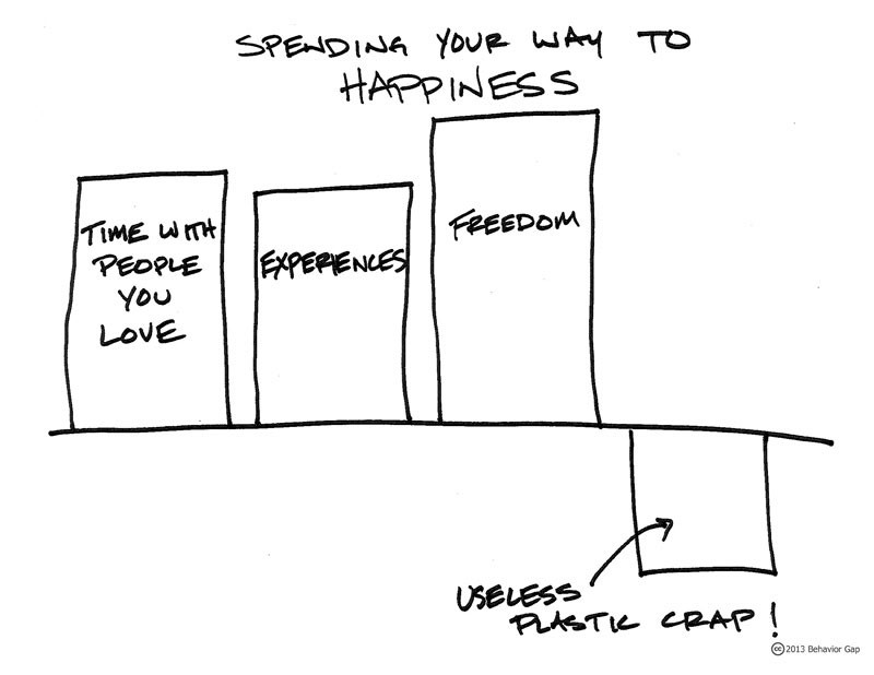 Spending your way to happiness