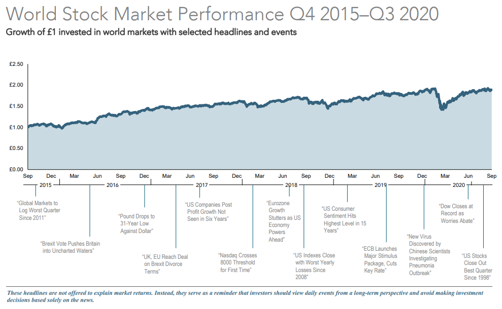 Stock market performance Q4