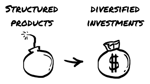 Structured_Products_v_Diversified_Investments-1