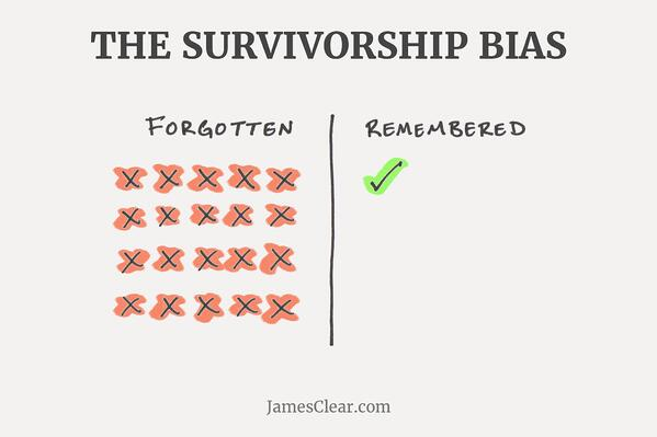 The Survivorship Bias