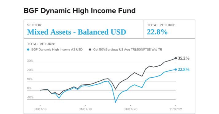 The BGF Dynamic High Income Fund