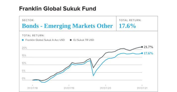The Franklin Global Sukuk Fund