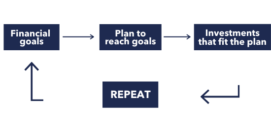 The financial planning cycle