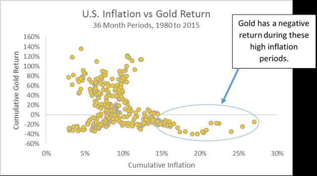 US inflation vs gold return