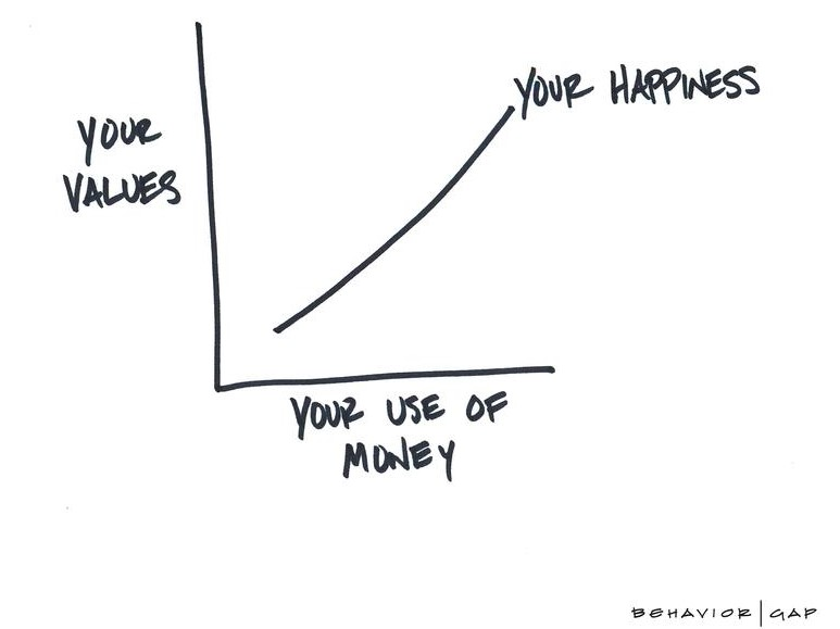 Values_and_Your_Use_of_Money
