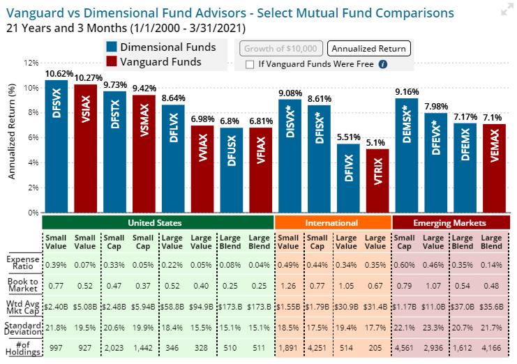 Vanguard vs Dimensional annual returns graph