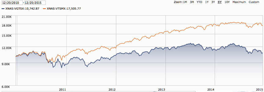 Vanguards_U.S._Total_Stock_Market_Index_vs._Vanguards_International_Stock_Market_Index.png