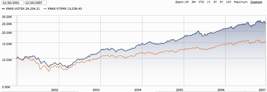 Vanguards_U.S._Total_Stock_Market_Index_vs._Vanguards_International_Stock_Market_Index_2.png