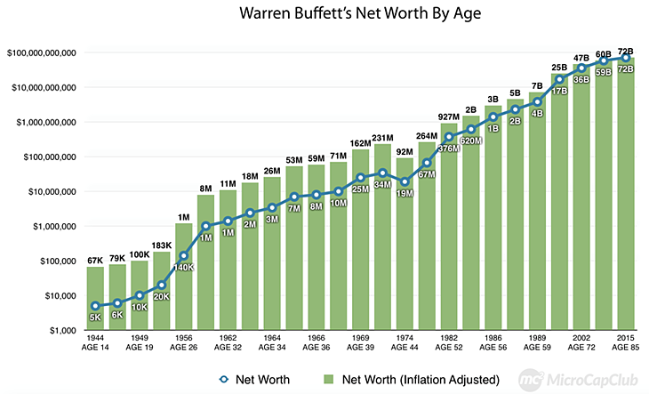 Warren Buffett's Net Worth by Age
