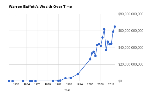 Warrenn Buffett's wealth over time