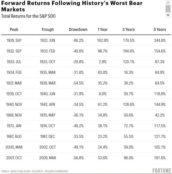 Wealth of common sense bear market returns