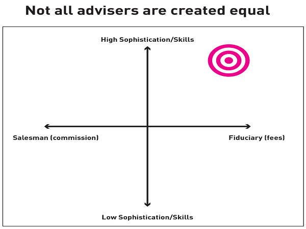 Not all advisers are created equal