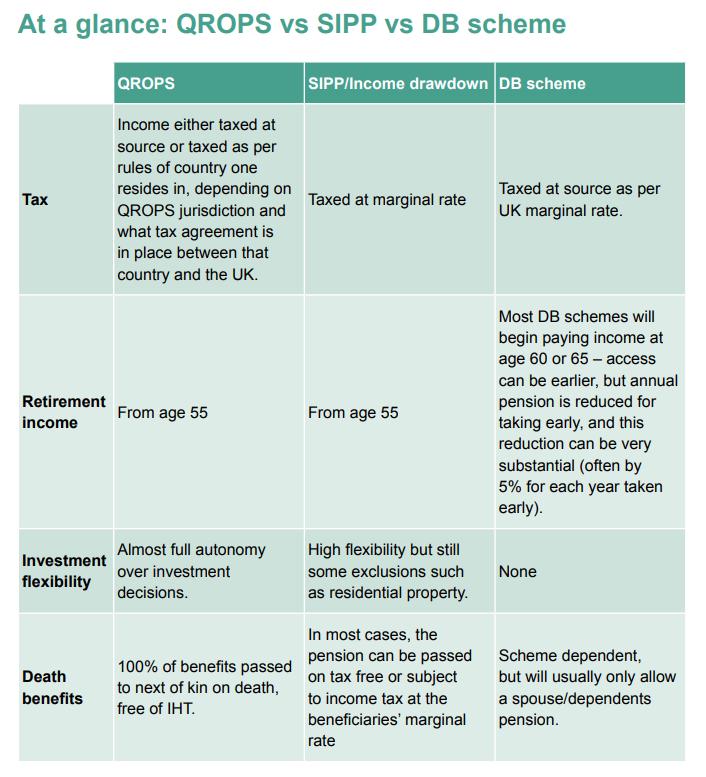 QROPS vs SIPP vs DB scheme