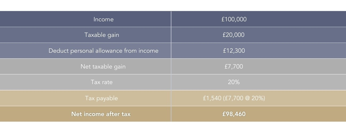 capital gains tax upon an investment portfolio