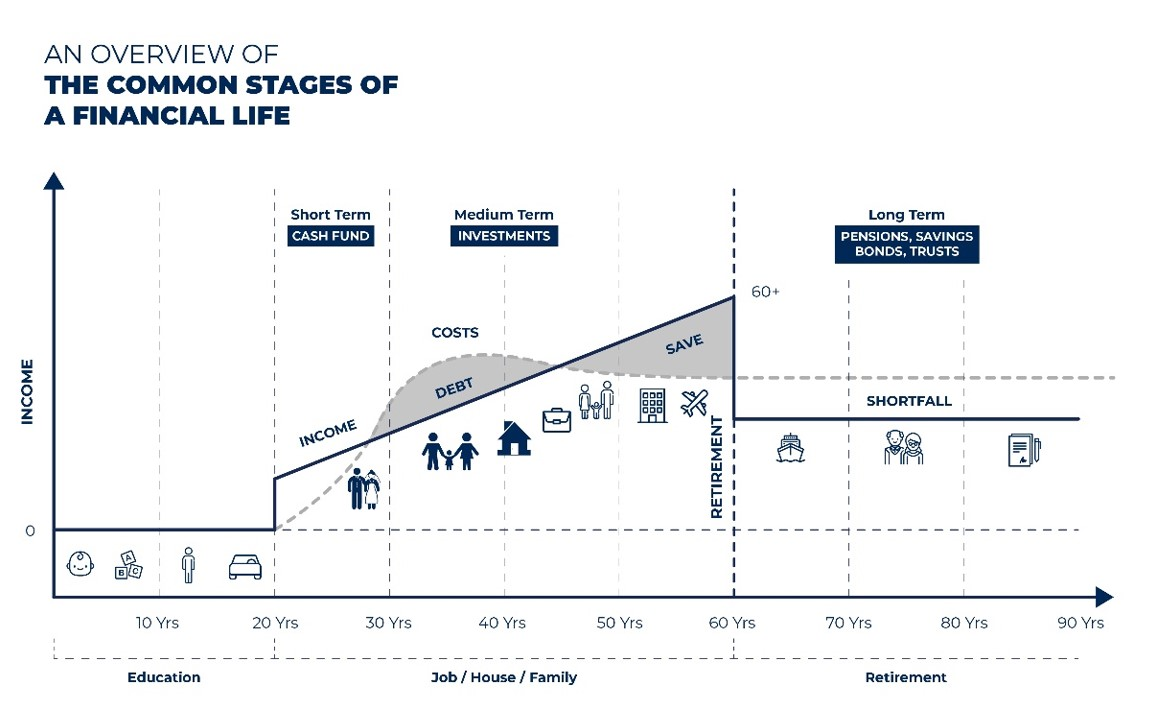 common stages of a financial life