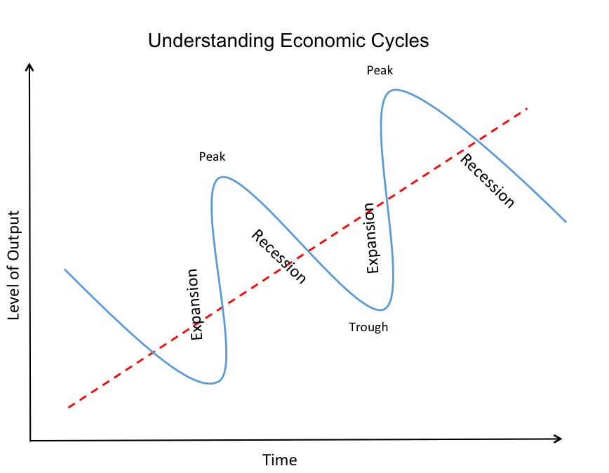 economic-cycles