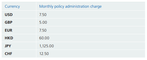 Zurich International Futura's monthly policy administration charge