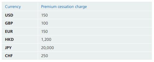 Zurich International Futura's regular premium cessation charge