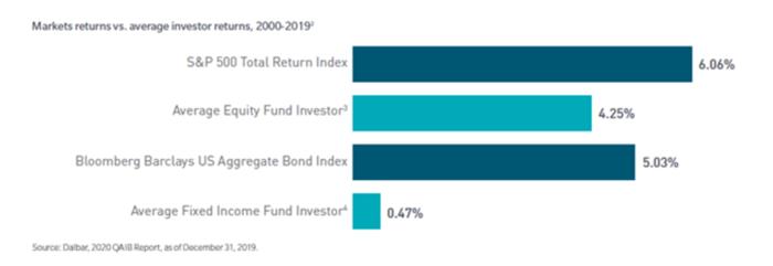 Market returns vs average investor returns